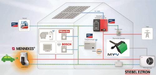 my-PV Kompatibel